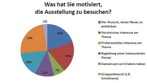 Dialog Mit Der Zeit-Besucher Umfrage-Diagramm Kuchendarstellung Motivation Des Besuches